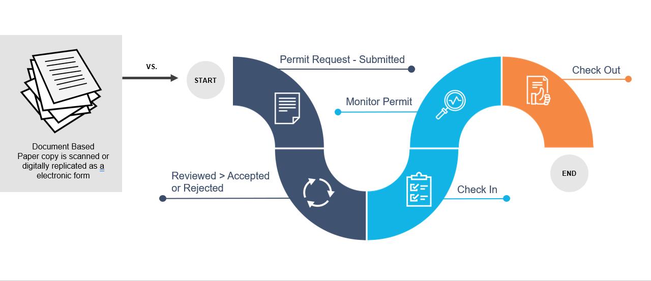 HammerTech | Process-Based System